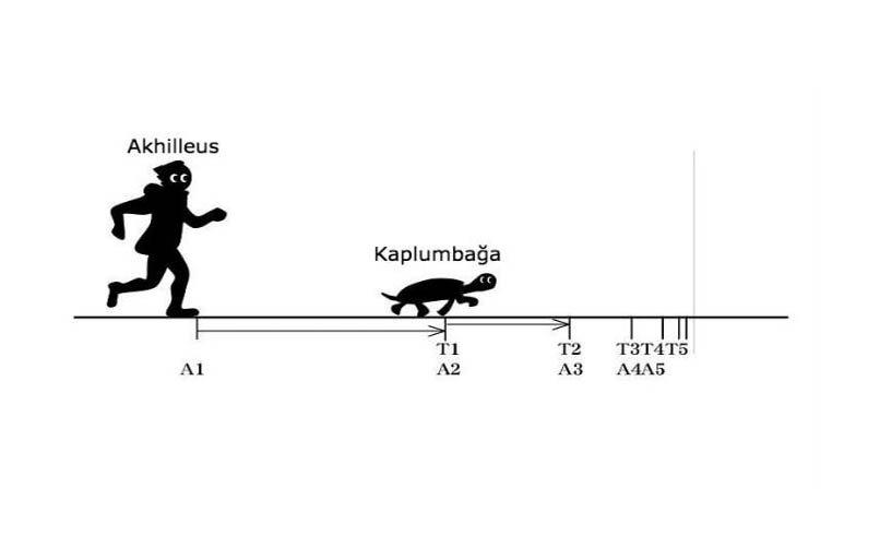 Akhilleus ve Kaplumbağa Paradoksu